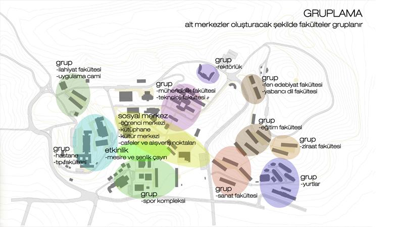 düzce üniversitesi gelişim planı kentsel tasarım diyagram 1 dodofis mimarlık