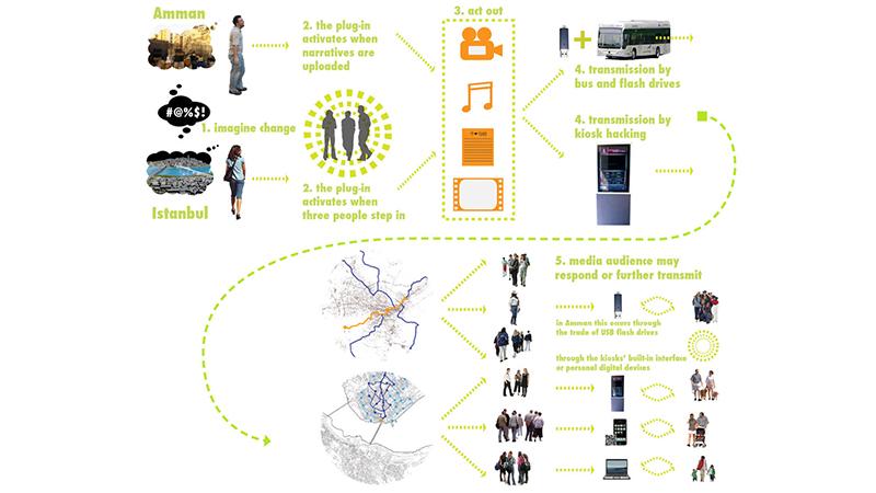 dodofis mimarlık ofisi kamusal alan workshop 3 public spaces